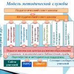 Модель методической службы